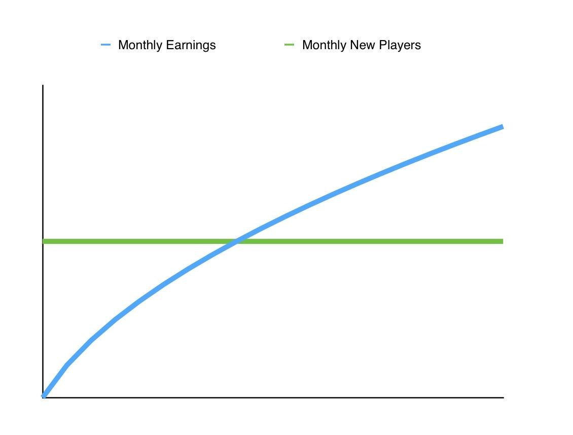 Revenue Sharing Affiliate Deal